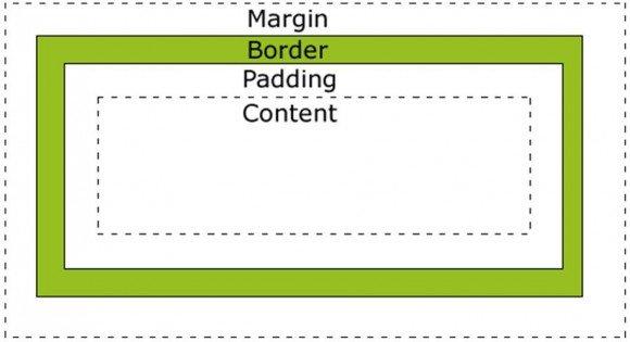 Sự khác nhau giữa margin và padding